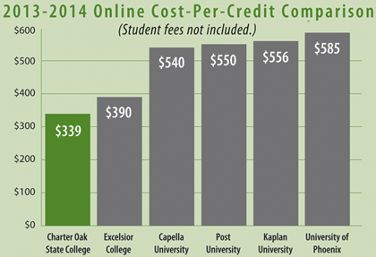 A bar chart showing Charter Oak is more affordable per credit than other online colleges.